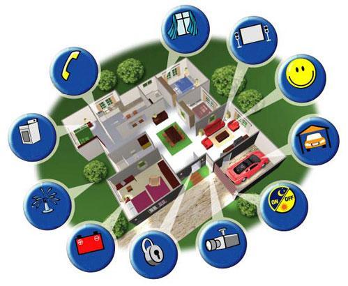 Schemat inteligentnego domu