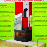 Akumulacyjna obudowa kominka VITCAS