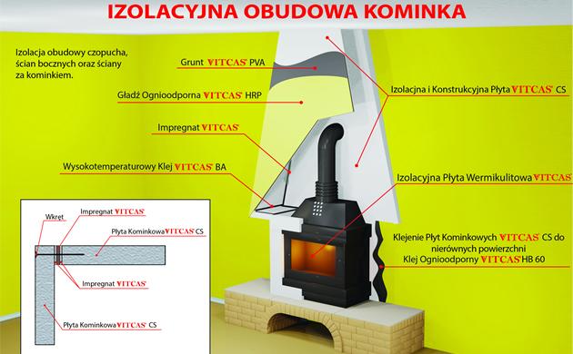 Izolacyjna obudowa kominka Ryc- VITCAS