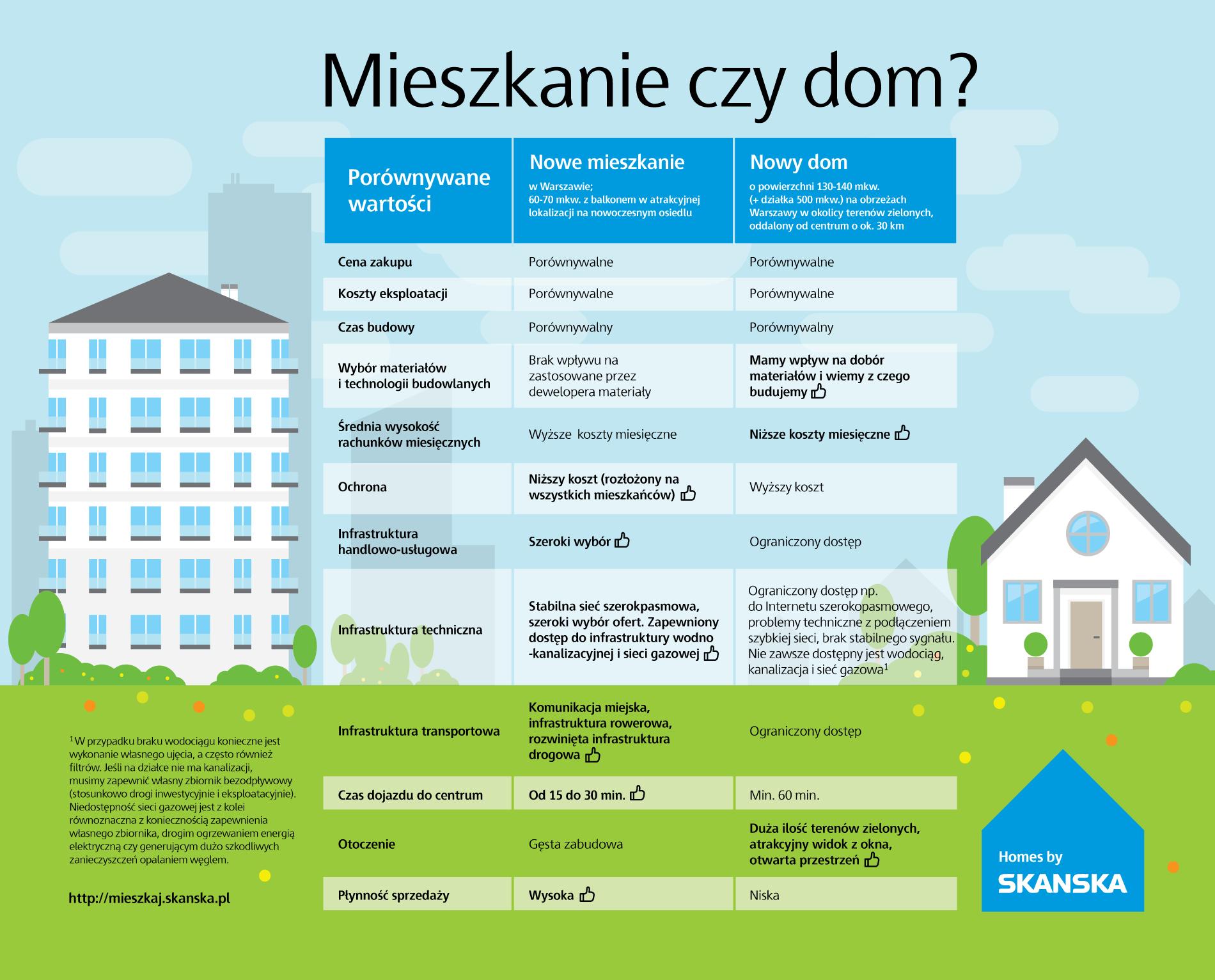 Dom czy mieszkanie - infografika