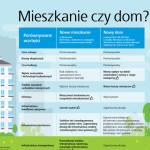 budowa domu czy kupno mieszkania